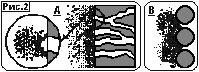 Отличие пружинных фильтроэлементов от пористых фильтрующих материалов