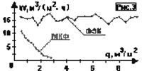 Сравнение фильтрационных характеристик металлокерамического фильтрующего элемента (МКФ) и ФЭП